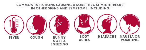 Other symptoms
