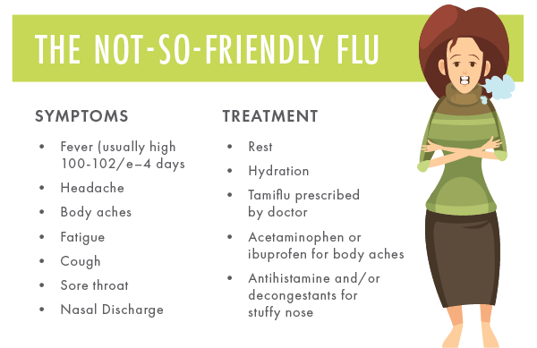 The NotSoFriendly Flu Symptoms Fever headache body aches fatigue cough sore throat nasal discharge T