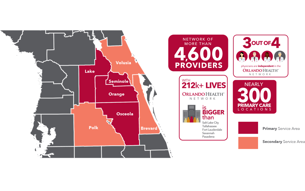 Orlando Health Network by the Numbers Infographic: More than 4,460 aligned providers, Over 212,000 patient lives, Locations across six Central Florida counties, 78,040 2018 Care Gaps closed in MSSP, Florida Blue and Cigna Populations, More than 970 physician practices