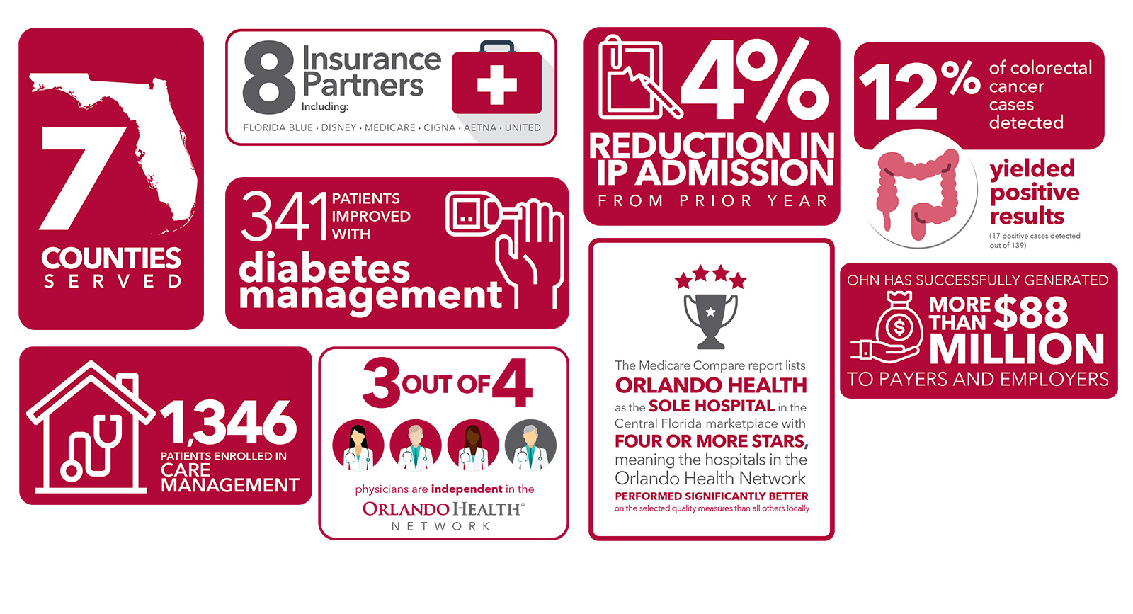Infographic - Orlando Health Network by the Numbers