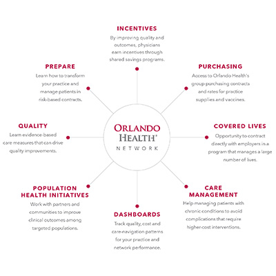 Infographic - benefits of partnering with the Orlando Health Network