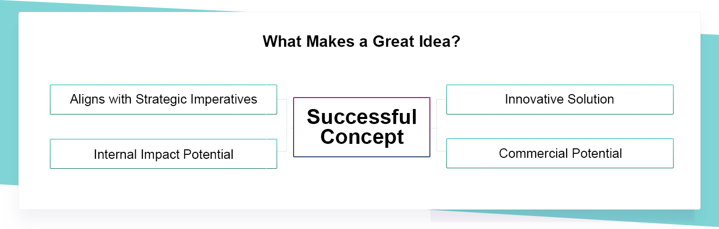 What makes a great idea?